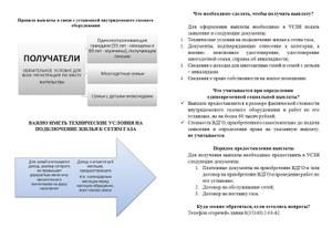 Правила выплаты в связи с установкой внутридомового газового оборудования